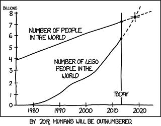 2019年にはレゴミニフィグ人口が世界の人口を超える!?